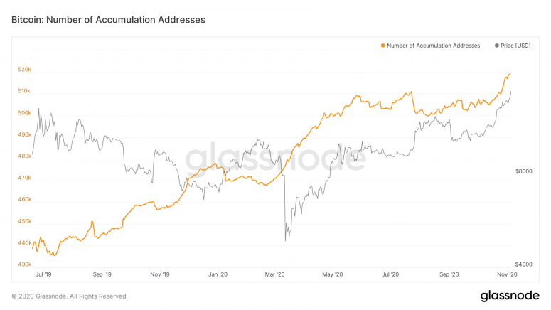 glassnode-studio_bitcoin-number-of-accumulation-addresses-1