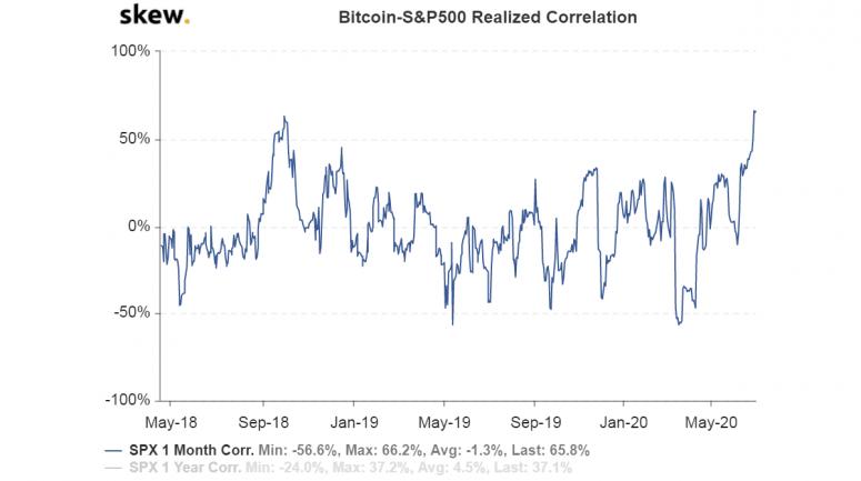 skew_bitcoinsp500_realized_correlation