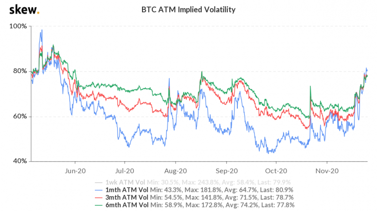skew_btc_atm_implied_volatility-4-3