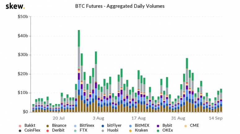 skew_btc_futures__aggregated_daily_volumes-5