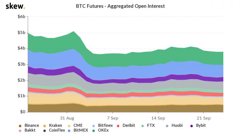 skew_btc_futures__aggregated_open_interest-11