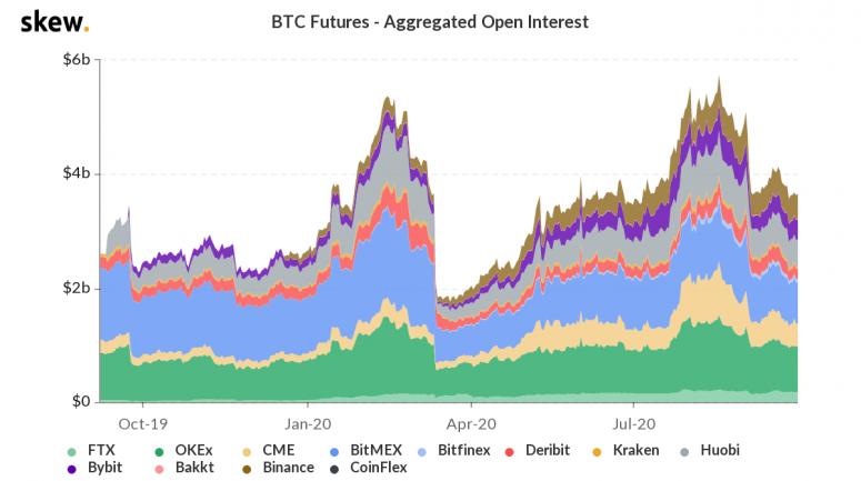 skew_btc_futures__aggregated_open_interest-16