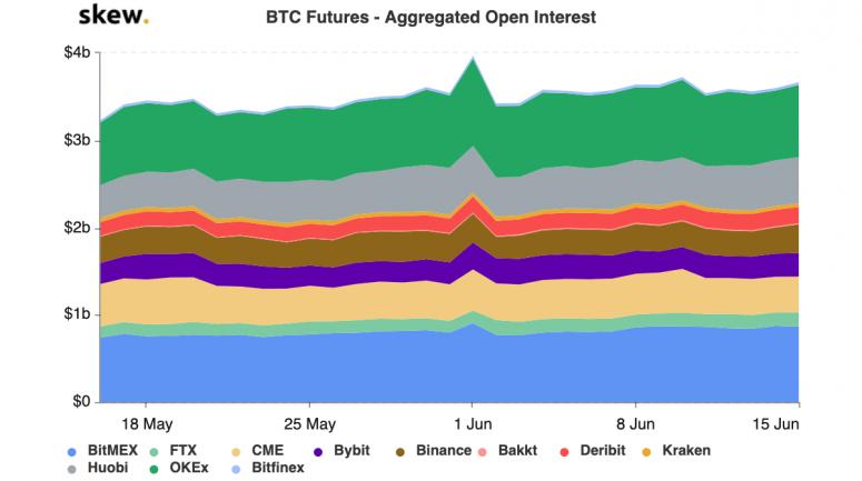 skew_btc_futures__aggregated_open_interest-3-3
