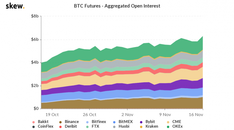skew_btc_futures__aggregated_open_interest-3-5