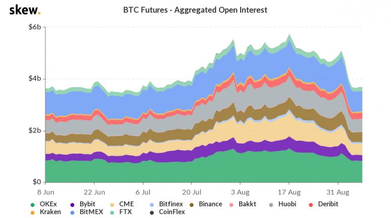 skew_btc_futures__aggregated_open_interest-7