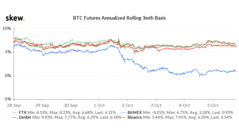skew_btc_futures_annualized_rolling_3mth_basis-3-2
