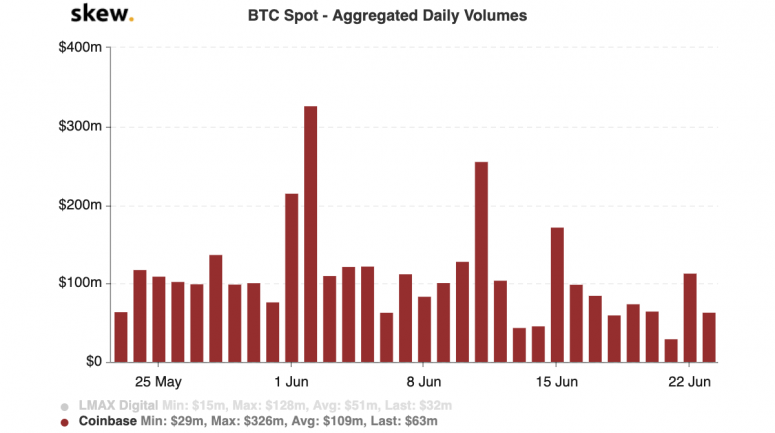 skew_btc_spot__aggregated_daily_volumes-11