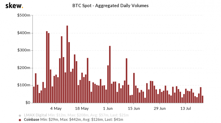 skew_btc_spot__aggregated_daily_volumes-16