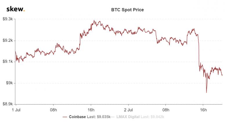 skew_btc_spot_price-1