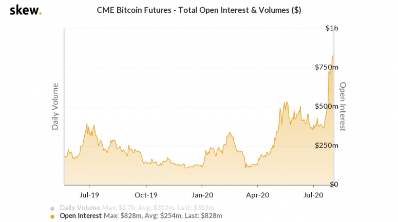 skew_cme_bitcoin_futures__total_open_interest__volumes_-10
