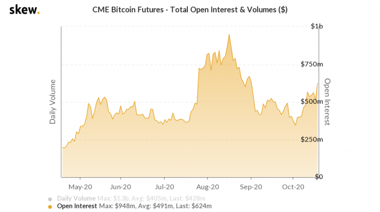 skew_cme_bitcoin_futures__total_open_interest__volumes_-7-3