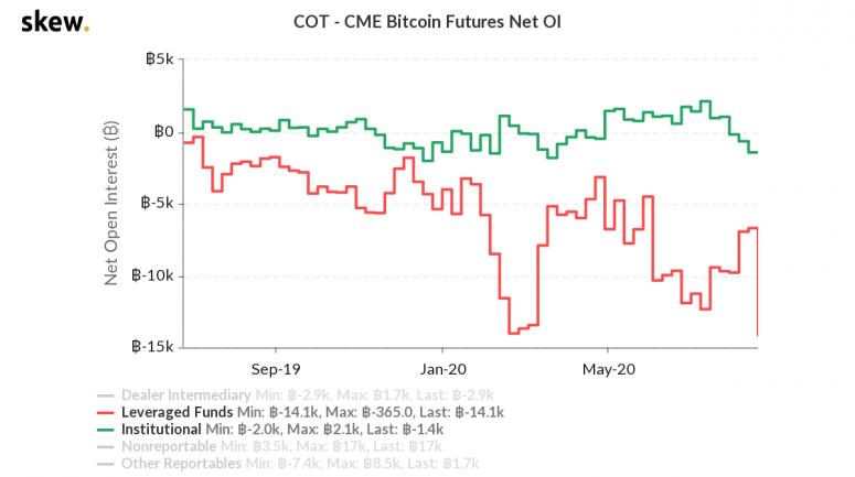 skew_cot__cme_bitcoin_futures_net_oi-2