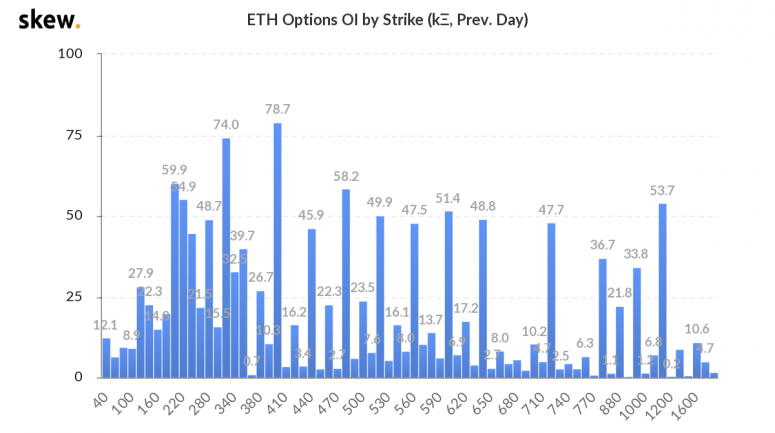 skew_eth_options_oi_by_strike_k_prev_day