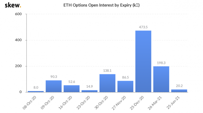 skew_eth_options_open_interest_by_expiry_k-1
