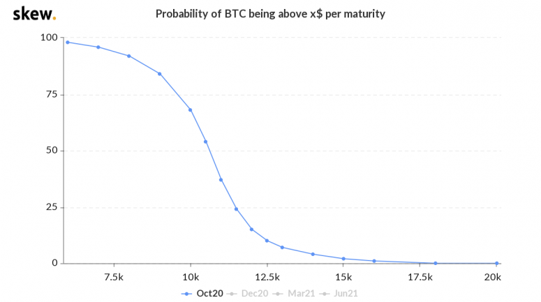 skew_probability_of_btc_being_above_x_per_maturity-7