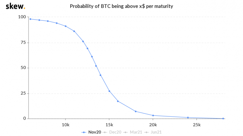skew_probability_of_btc_being_above_x_per_maturity-9